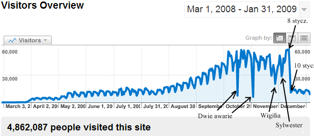 Oglądalność Kto-Kogo.pl od marca 2008 do stycznia 2009