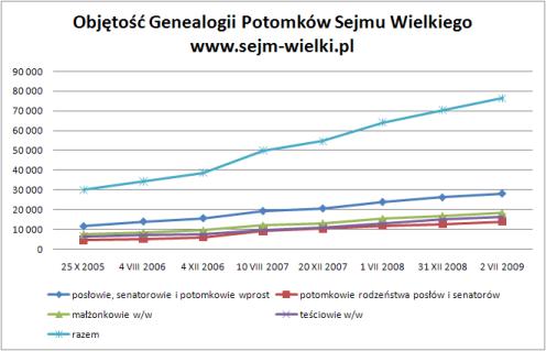Objętość Genealogii Potomków Sejmu Wielkiego w czasie