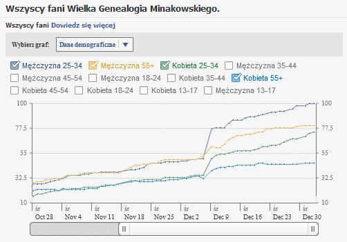 Charakterystyczne trendy w demografii Wielkiej Genealogii Minakowskiego na Facebooku