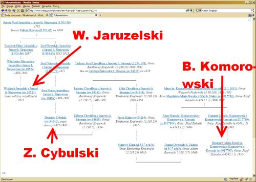 Wielka Genealogia Minakowskiego, koligacja W. Jaruzelski - Z. Cybulski - B. Komorowski