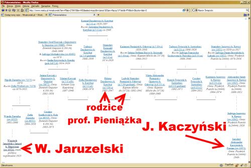 Wielka Genealogia Minakowskiego, koligacja W. Jaruzelski - J. Kaczyński
