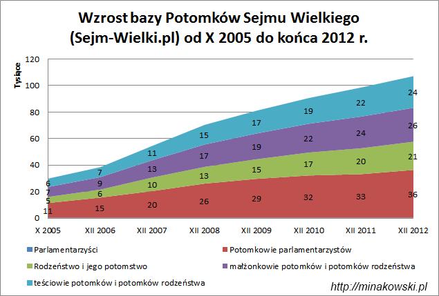 Potomkowie Sejmu Wielkiego - liczba rekorów od 2005 do 2012 r.